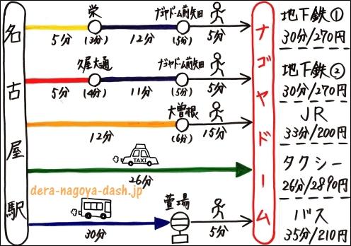 名古屋駅からナゴヤドームの行き方まとめ(地下鉄・JR電車・タクシー・バス)