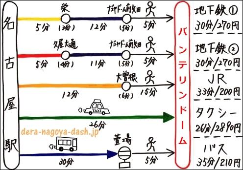 名古屋駅からバンテリンドームナゴヤへの行き方まとめ(地下鉄・JR電車・タクシー・バス)