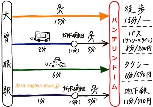 大曽根駅からバンテリンドームナゴヤへの行き方まとめ(徒歩・バス・タクシー・地下鉄)