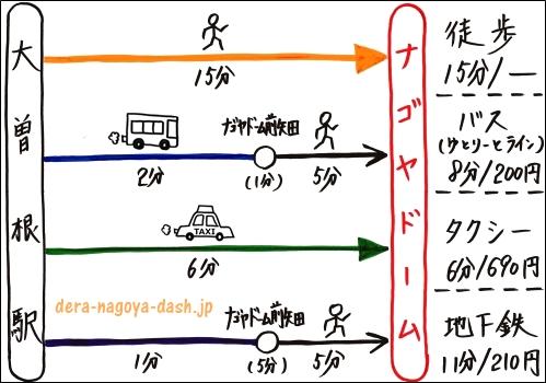 大曽根駅からナゴヤドームへの行き方まとめ(徒歩・バス・タクシー・地下鉄)
