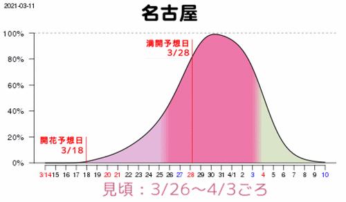 [2021年]名古屋の桜見頃予想(3月11日)