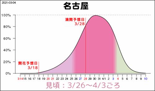 [2021年]名古屋の桜見頃予想(3月4日)