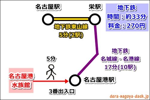 名古屋港水族館から名古屋駅への行き方(地下鉄)