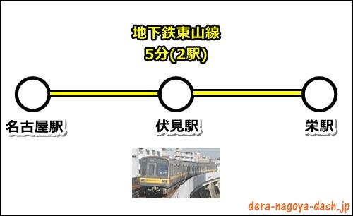 名古屋駅から栄駅への行き方(地下鉄)