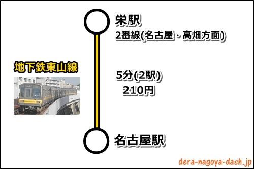 栄駅から名古屋駅まで(地下鉄での行き方)