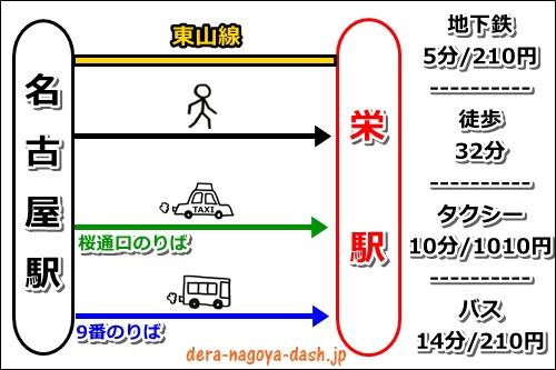 名古屋駅から栄駅へのアクセスまとめ