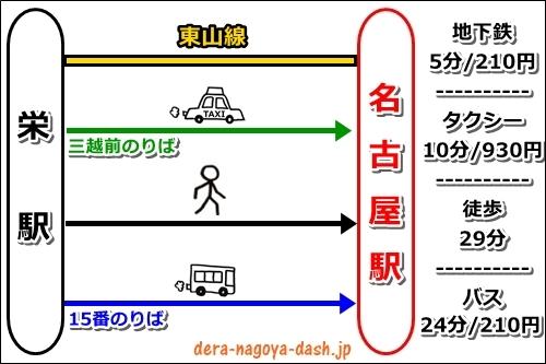 栄駅から名古屋駅への行き方まとめ