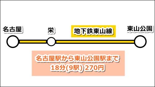 名古屋駅から東山動物園へのアクセス